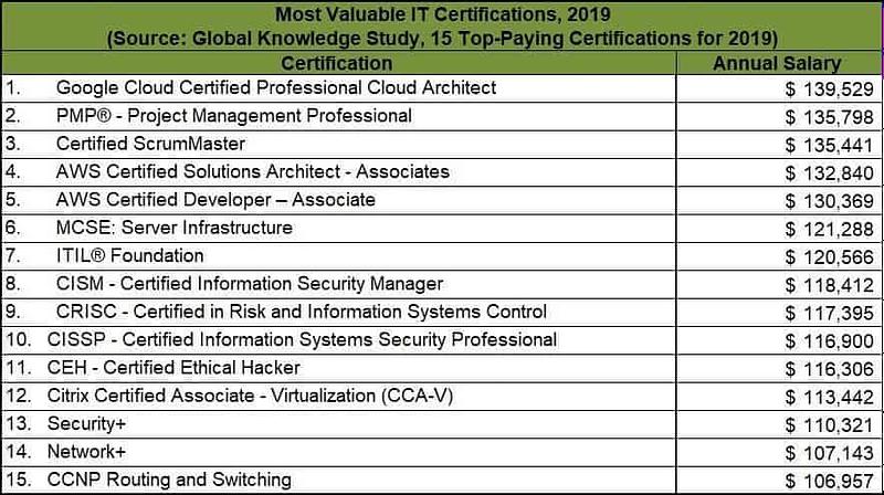 Top IT Certs 2019